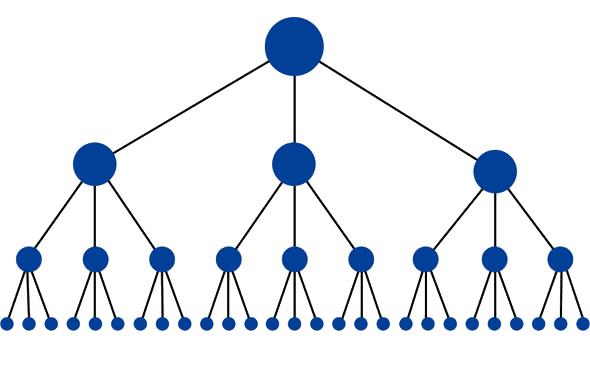 piramida model organizacije