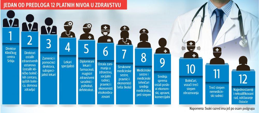 Predlog platnih razreda. Foto: Blic