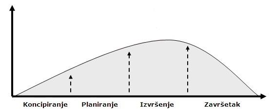 Osnovne faze životnog ciklusa projekta