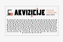 50 godina Muzeja savremene umetnosti Vojvodine