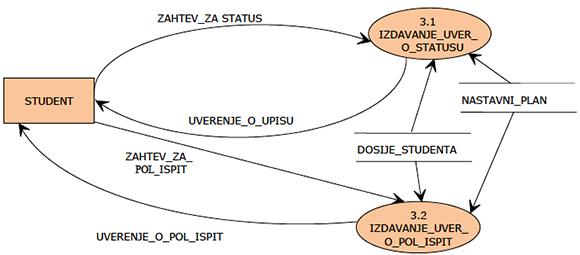 Slika 6 - Dekompozicija procesa izdavanje uverenja