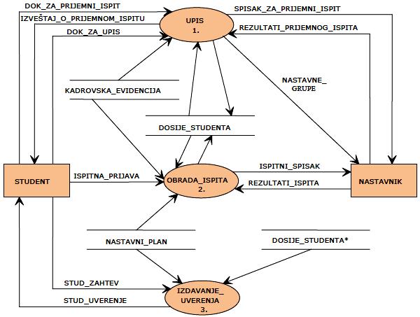 Slika 2 - Dijagram prvog nivoa