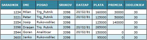 SQL - Slika 2