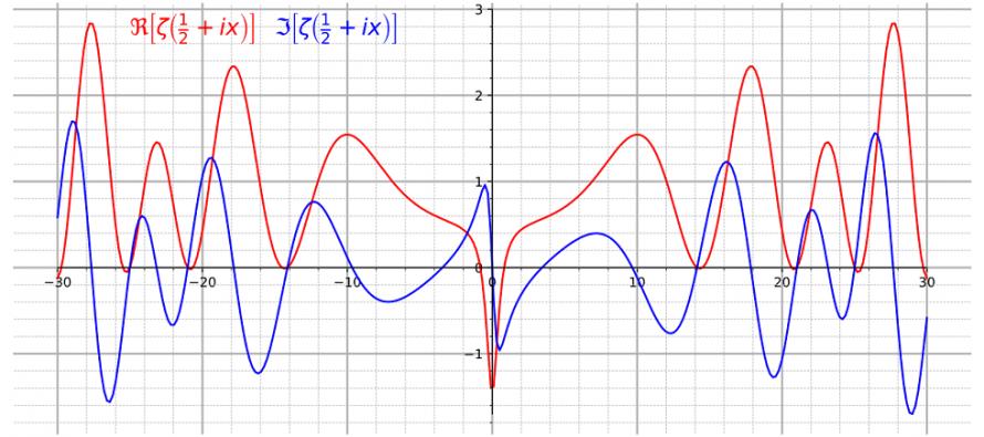 Matematičar rešio Rimanovu hipotezu – problem koji je 160 godina mučio stručnjake