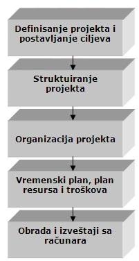 proces planiranja projekta