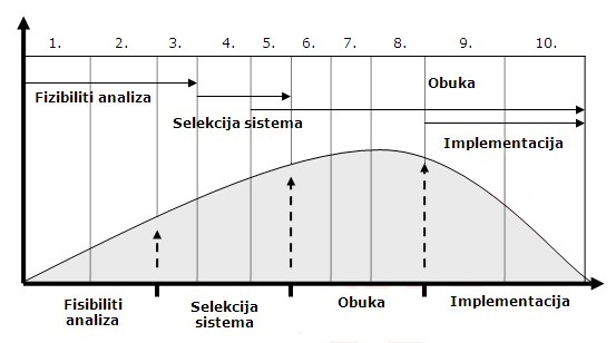 zivotni ciklus projekta 3