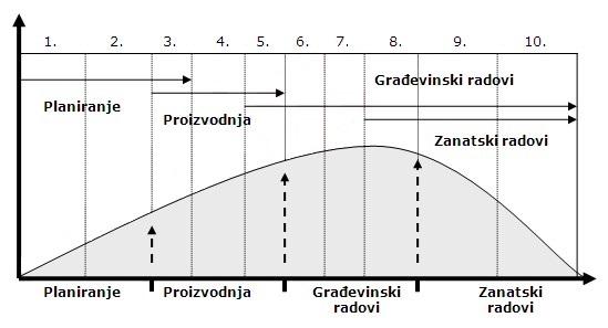 zivotni ciklus projekta2