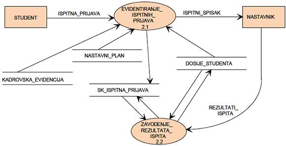 Slika 4 - Dekompozicija pocesa obrada ispita