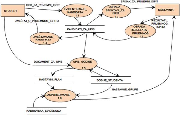 Slika 3 - Dekompozicija procesa upisa