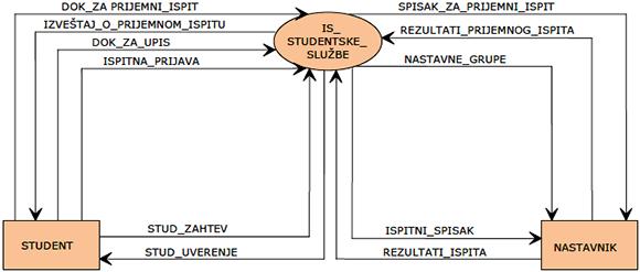 Dijagram konteksta - Slika 1