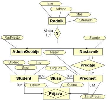 model podataka objekti i veze MOV