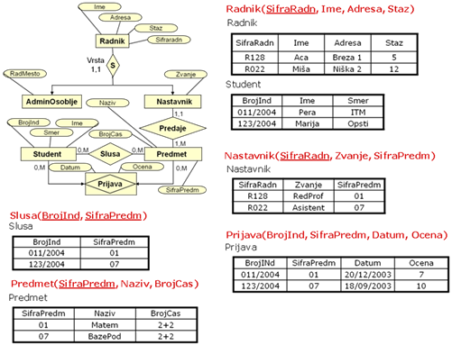 Relacioni model baze podataka (RM)