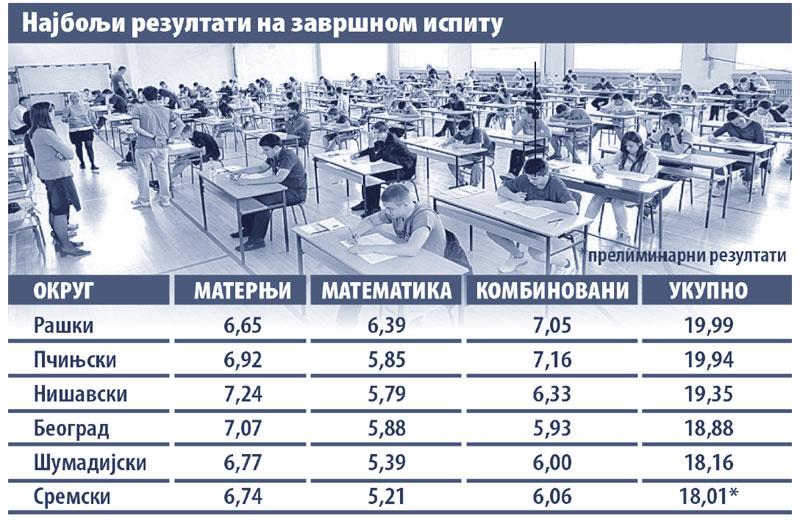 preliminarni rezultati statistika bodovi